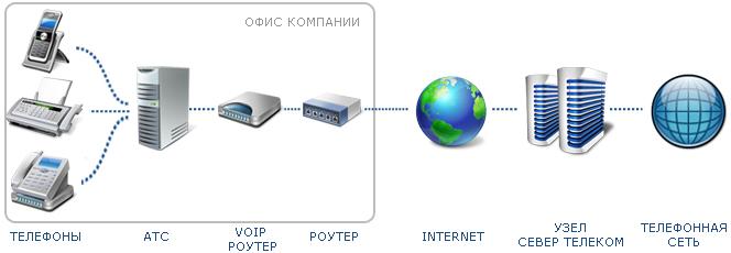 Использование аналоговой АТС в связке с VoIP роутером