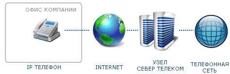 Звонки по IP телефону