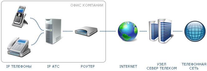 Подключение номера и линий к IP АТС