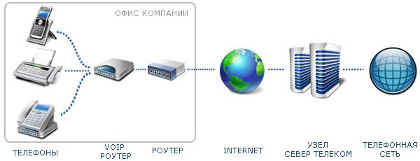 Телефонизация офиса при помощи VoIP шлюза и обычных аналоговых телефонов и факсов