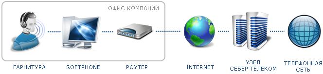 Совершение и прием звонков через компьютер и гарнитуру